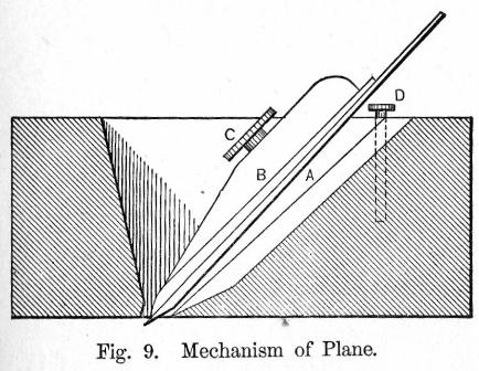 Mechanism of Wood Plane Figure 9