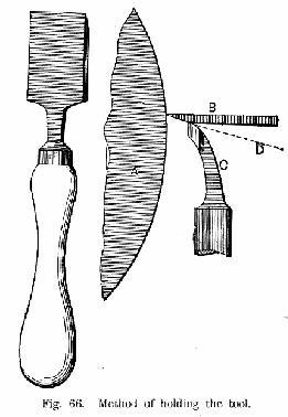 Method of holding the tool Fig 66