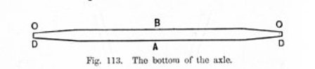 The bottom of the wagon axle fig 113