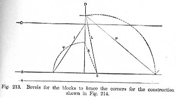 Bevels for the blocks to brace the corners for the construction shown in Fig 214 - Fig 213