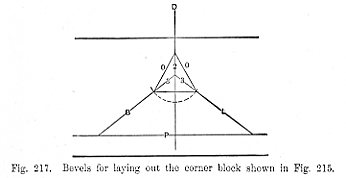 Bevels for laying out the corner block shown in Fig 215 - Fig 217