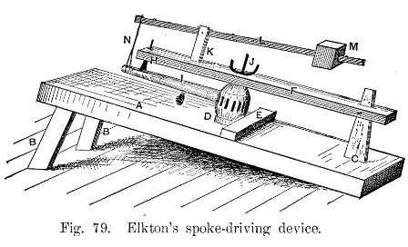 Elktons spoke driving device fig 79