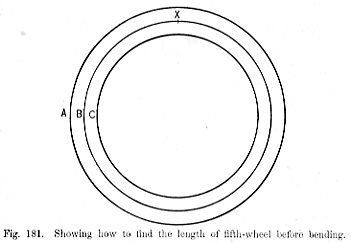 Showing how to find the length of fifth-wheel before bending Fig 181