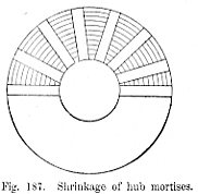 Shrinkage of hub mortises Fig 187