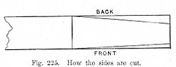 How the sides are cut Fig 225