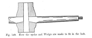 How the spoke and wedge are made to fit in the hub Fig 149