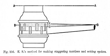 E.S.'s method for making staggering mortises and setting spokes