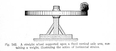 A straight wheel supported upon a fixed vertical axle arm sustaing a weight illustrating the action of horizontal strains