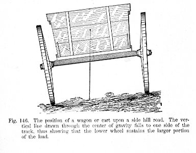 The position of a wagon or cart upon a side hill road. The vertical line drawn through the center of gravity falls to one side of the track, thus showing that the lower wheel sustains the larger portion of the load Fig 146