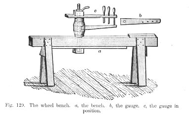 The wheel bench a-the bench b-the gauge c-the gauge in position Fig 129