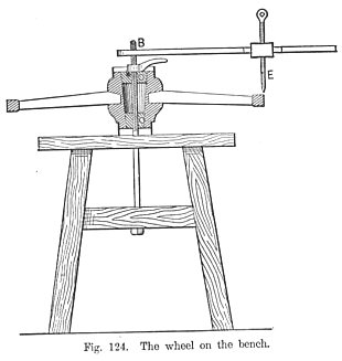 The wagon wheel on the bench Fig 124