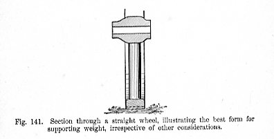 Section through a straight wheel illustrating the best form for supporting weight irrespective of other considerations